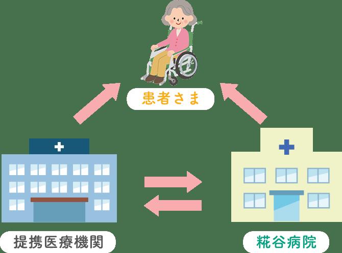 患者さま←糀谷病院←→提携医療機関